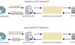 Kiểm tra lệnh ajax gọi từ đâu trong PHP