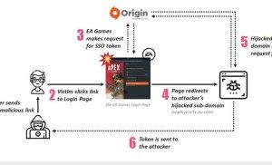 EA Origin tồn tại lỗ hổng bảo mật: 300 triệu người dùng bị ảnh hưởng