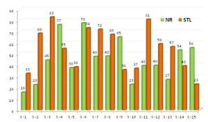 Comparatif entrainement SaintéLyon - Nivolet Revard
