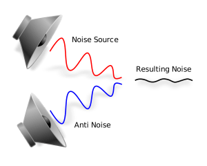 The external noise source is combined with the anti noise to remove the resulting noise.