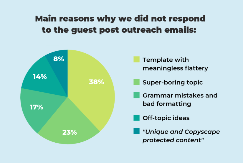 Why everybody ignores your guest post outreach email