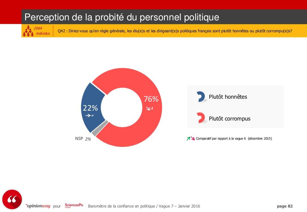 76 % des Français pensent que les hommes politiques sont plutôt corrompus