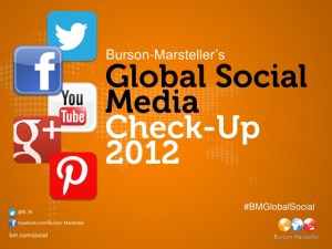 Twitter Is The Number One Social Network Amongst Global Companies