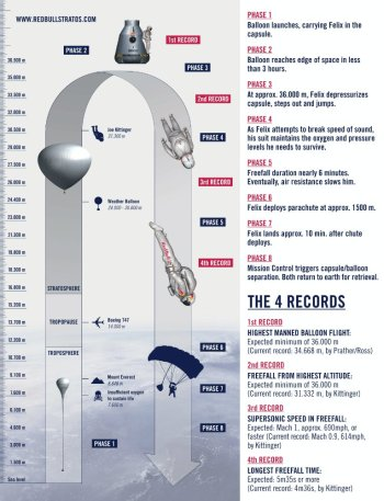 Red Bull Stratos The Mission to the Edge of Space İnfographic