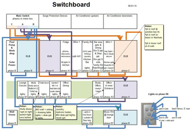 Domestic Switchboard Wiring Diagram Australia | Home