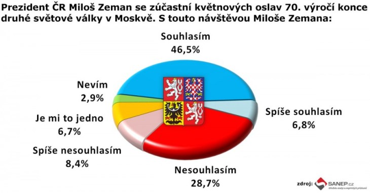 Prezident Zeman v Moskvě (sanep.cz)