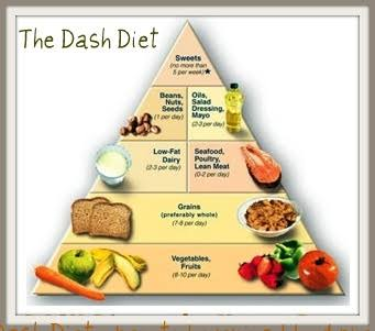Dash diet | Hypertension | advice