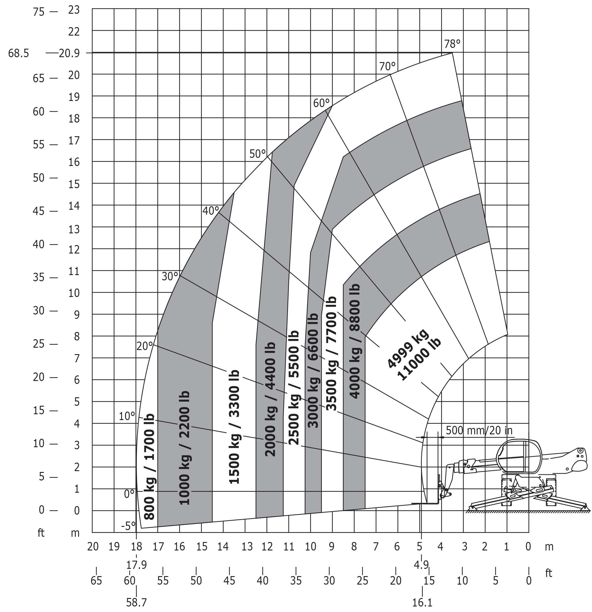 Inch Lbs Conversion Chart
