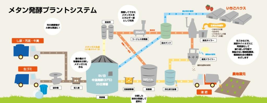 メタン発酵プラントシステム