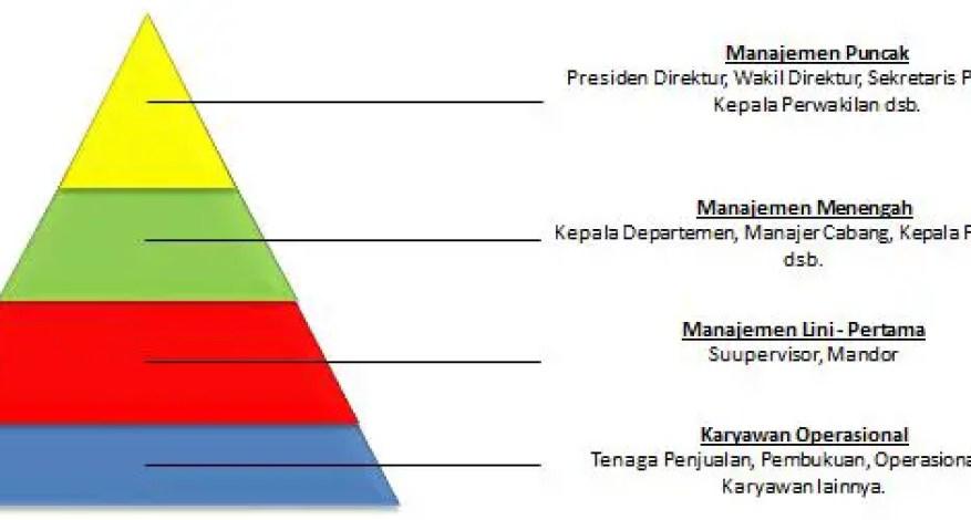 Definisi, Tingkatan, Serta Fungsi Manajemen