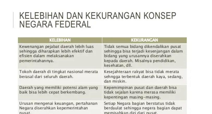 Kelemahan Dan Kelebihan Negara Federal Malaysia