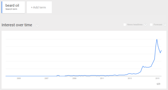 Trends on beard oil searches