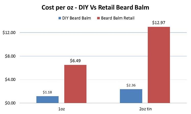 Cost per oz - DIY beard balm recipe Vs retail beard balm