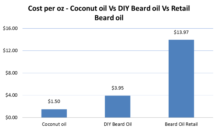 Cost Comparison DIY beard oil - retail beard oil - coconut oil for beard for use as natural beard softener