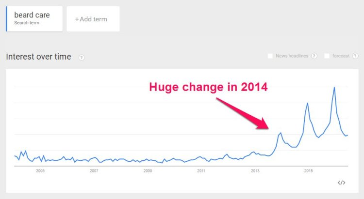 How interest in beard care affected the search for the best beard care products over time