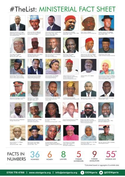 Ministers-List-2015-