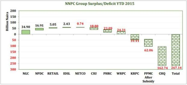 manly.ng NNPC-Loss