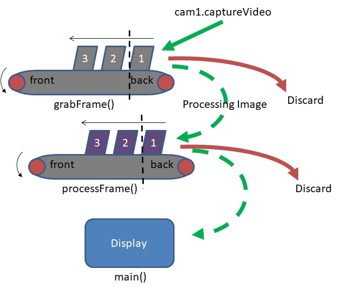 Concurrent C++ OpenCV Video Streaming – man made machines