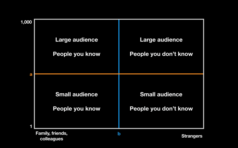 2 by 2 grid showing large and small audience sizes of people you know and strangers