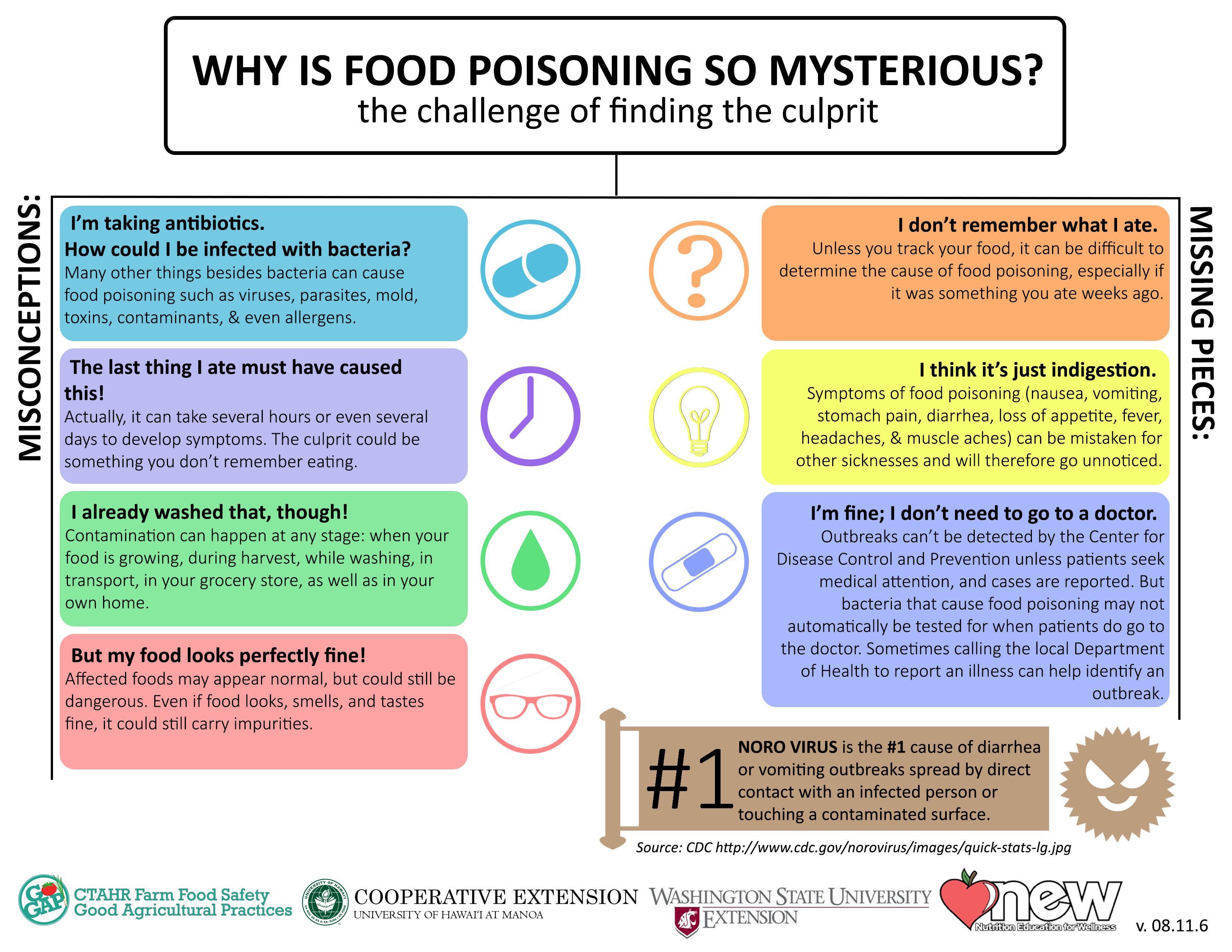 11 Foodborne Illness Amp Pathogens Ctahr Farm Food