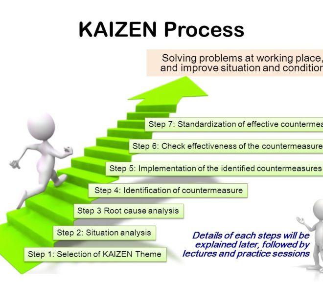 A Plan for a Five-day Kaizen