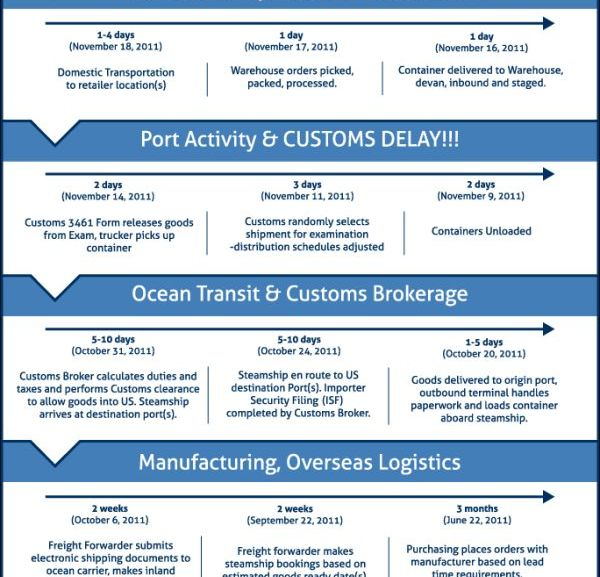 Supply chain delivery time – infographic
