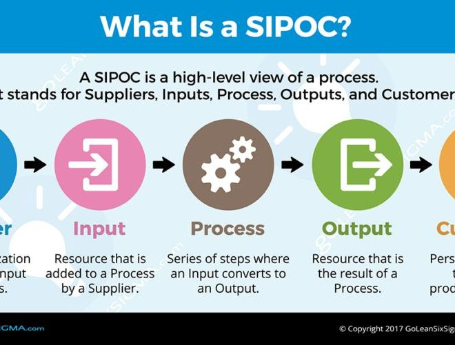 HOW TO DEVELOP A SIPOC FOR A SIX SIGMA INITIATIVE