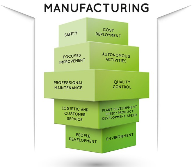 10 steps to achieve world-class manufacturing maintenance practices