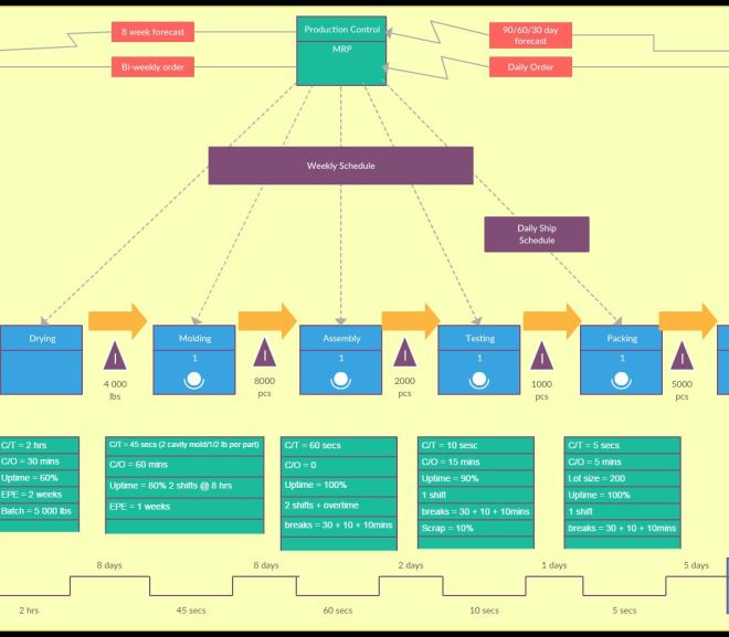 Value Stream Mapping Guide – Complete Tutorial
