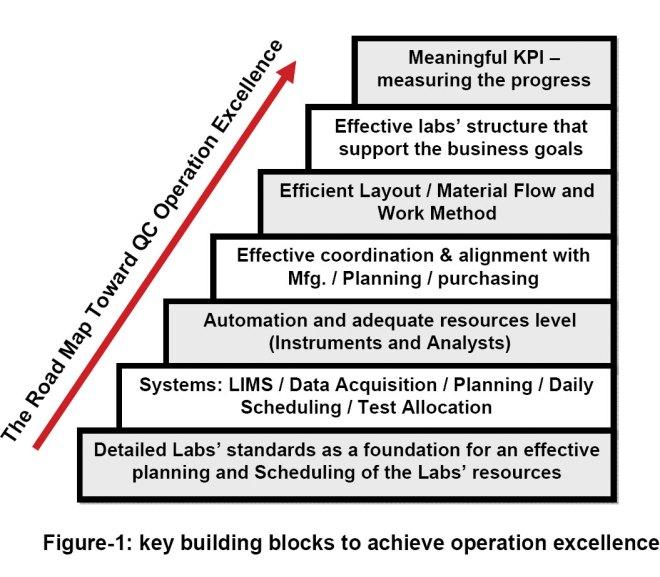 Managing Efficiency in a Quality Organization