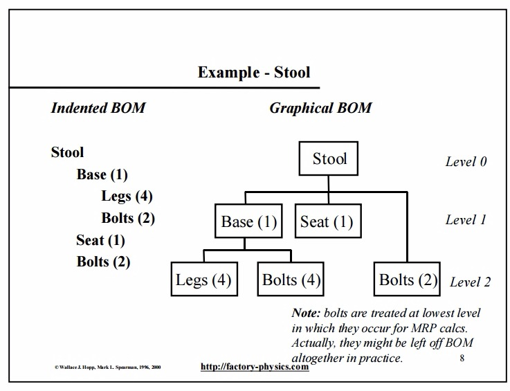 Material Requirements Planning (MRP) – PDF download
