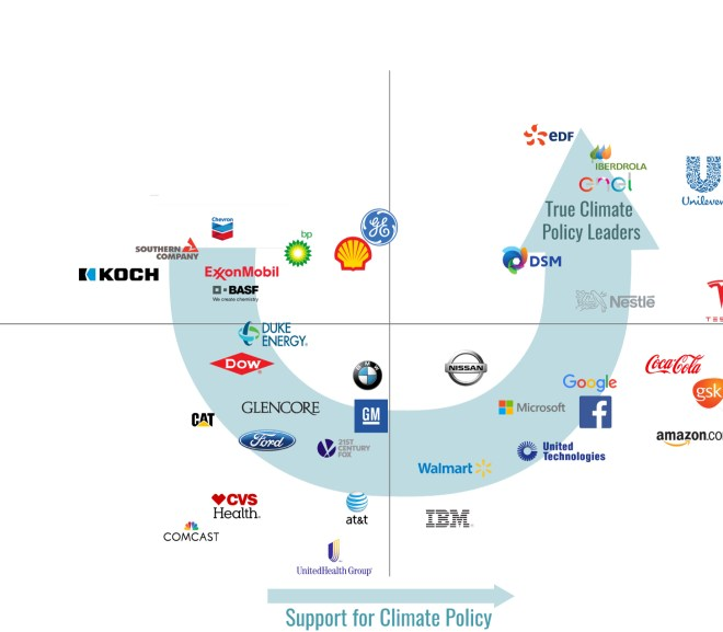 These Companies Are Most Influential in Climate Policy Debates