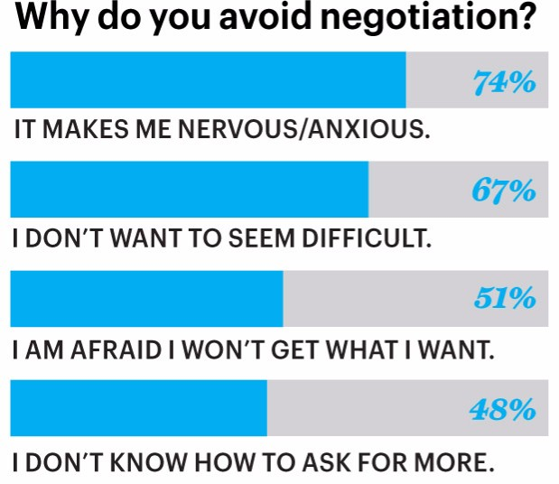 How To Negotiate Like A Pro: 5 Proven Approaches