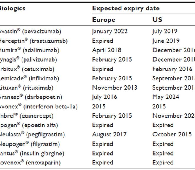 Expiry dates for major patents on best-selling biologicals