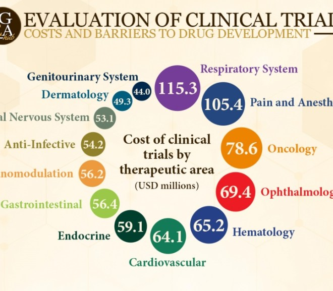 Evaluation of Clinical Trial Costs and Barriers to Drug Development