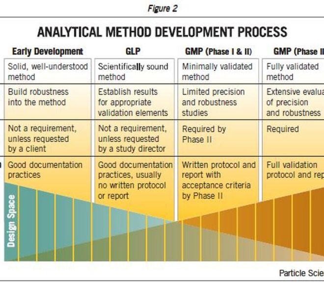 Analytic Method Development and Validation