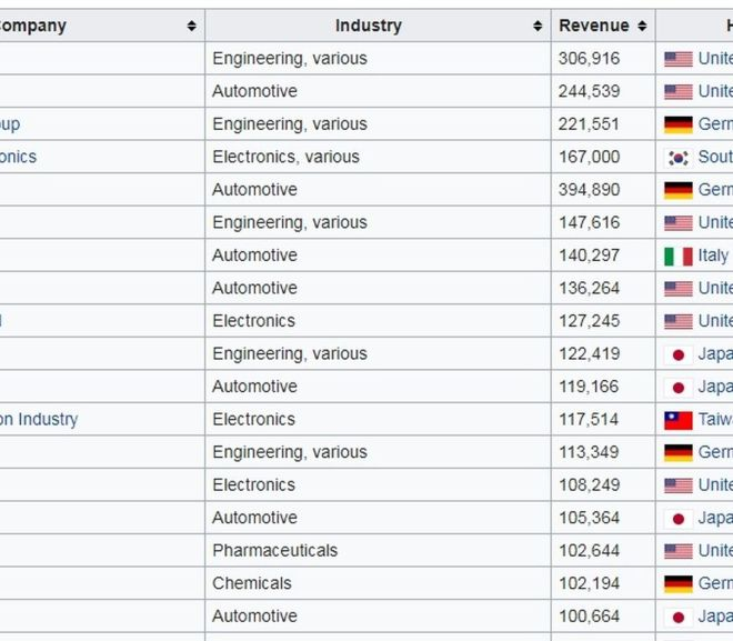 List of largest manufacturing companies by revenue – 2012
