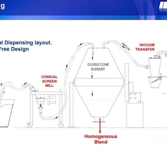 Pharmaceutical MILLING TECHNOLOGY – Free PDF download