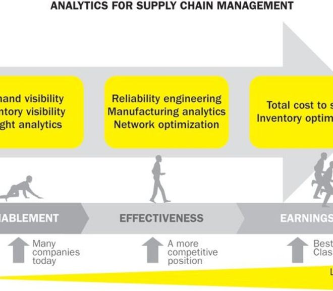 Supply Chain Analytics: Pharma's Next Big Bet