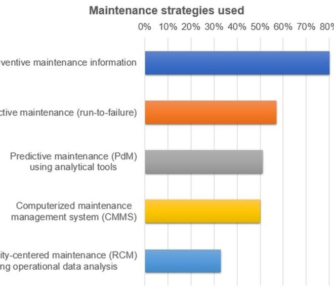 Plant Engineering 2018 Maintenance Study