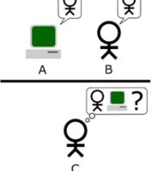 What is a Turing Test?