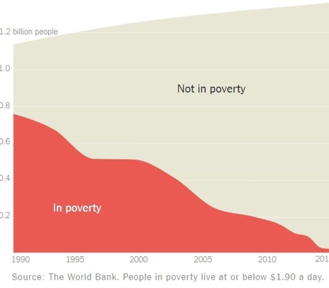 China – Eight hundred million people have risen out of poverty