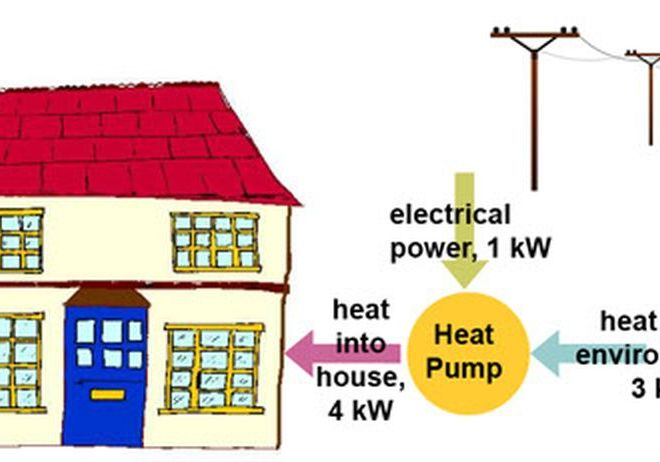 How Efficient Is Your Air Conditioning System?