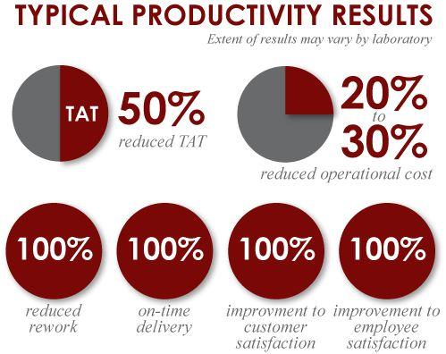 7 Performance Metrics to Optimize Laboratory Quality and Productivity
