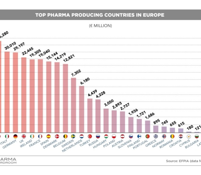 Top Pharma Producing Countries in Europe – Portugal 19th in this Ranking