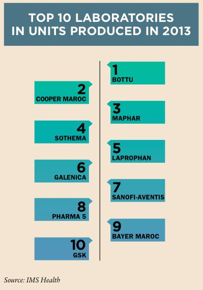 Top Ten Moroccan Pharma Labs In Units Produced
