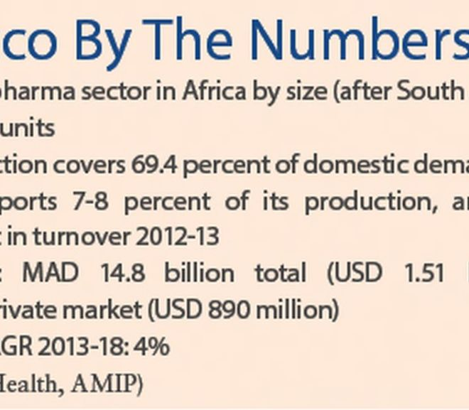 Pharmaceutical Country Report: Morocco