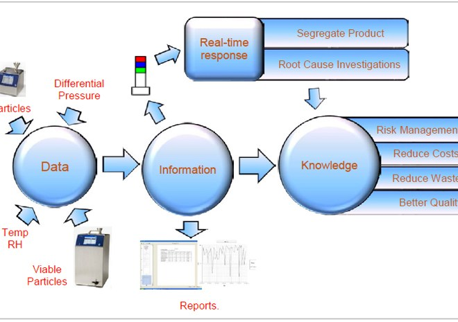 The Case For A Facility Monitoring System