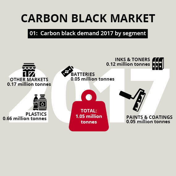 Five facts on the carbon black market