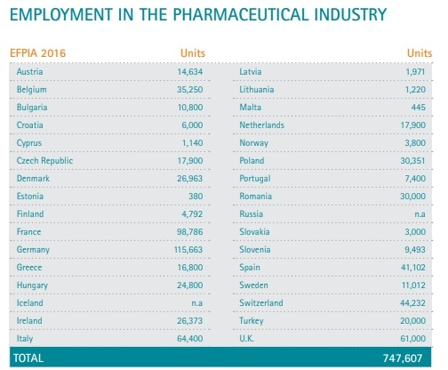 EMPLOYMENT IN THE PHARMACEUTICAL INDUSTRY